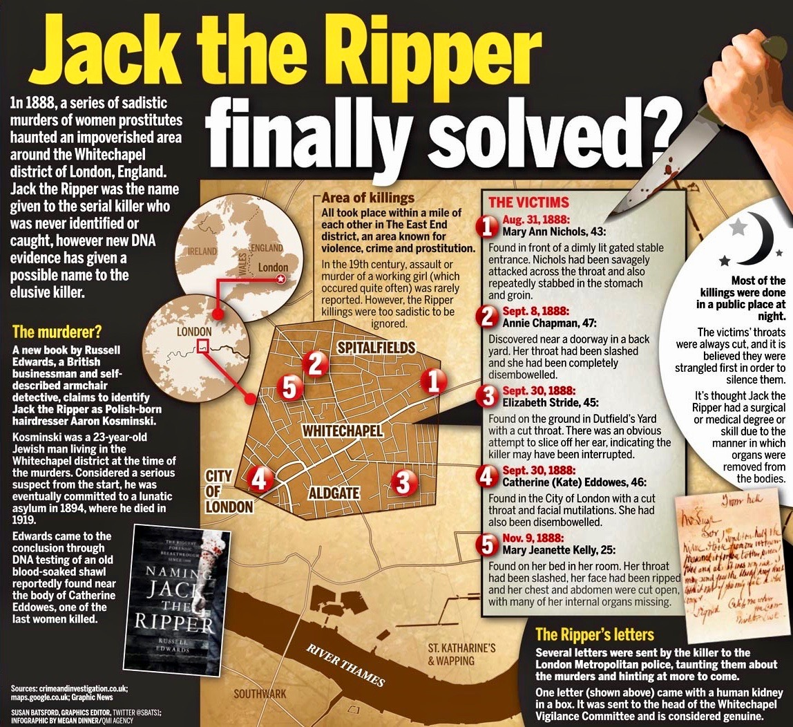 Jack the Ripper in 5 minutes 2