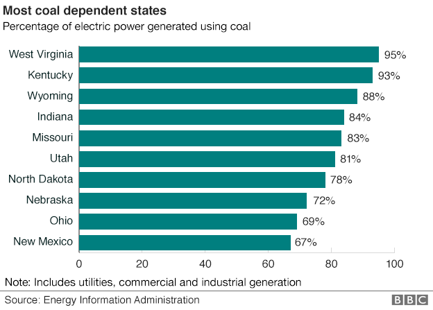 _84640252_coal_dependent_states_624