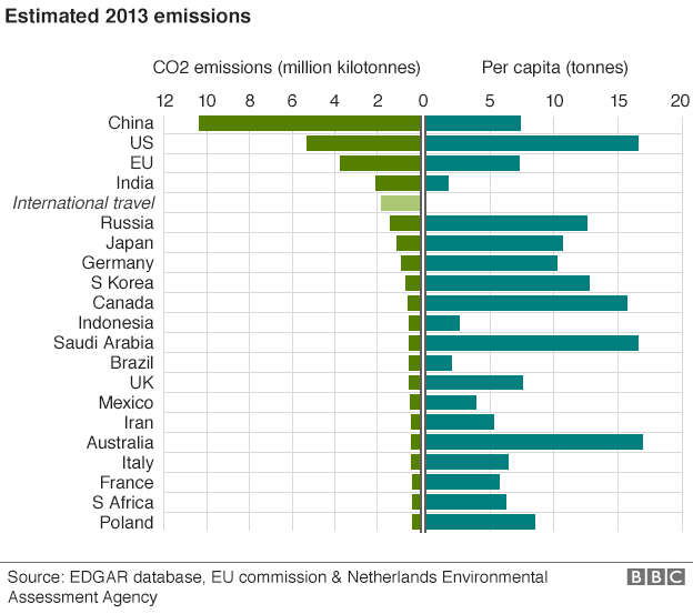 _84651320_emissions_by_country_624