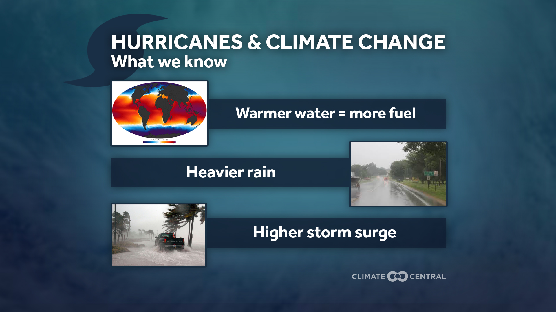 What we Know on Climate Change and Hurricanes