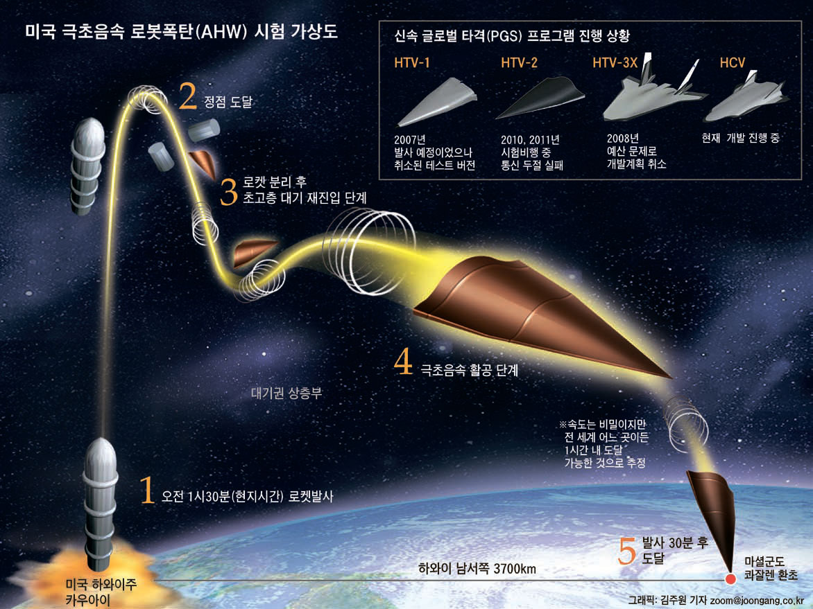 Chinese Hypersonic Missile Technology Graphic 1
