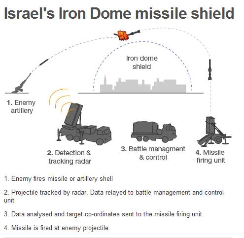 Iron_Dome_Defense